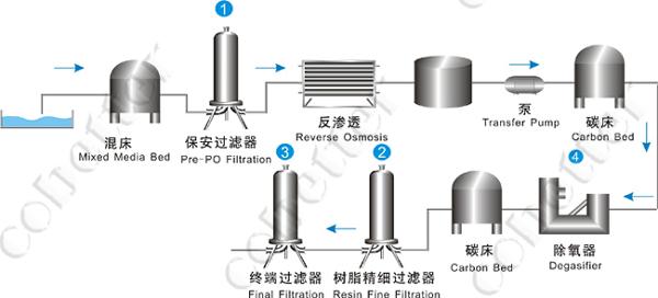 agua de proceso cobetter